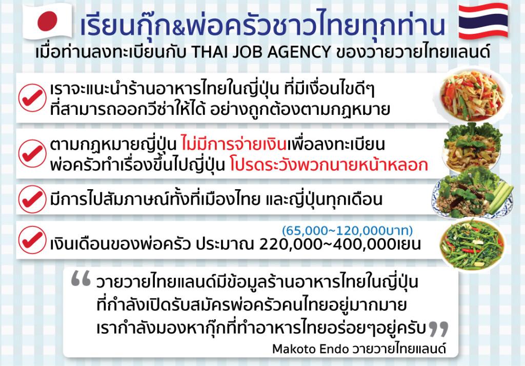 แบบฟอร์มลงทะเบียนหางานตำแหน่งพ่อครัว สำหรับร้านอาหารไทยในญี่ปุ่น