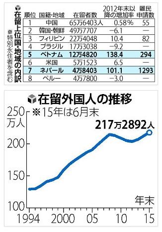 日本在留外国人2015年