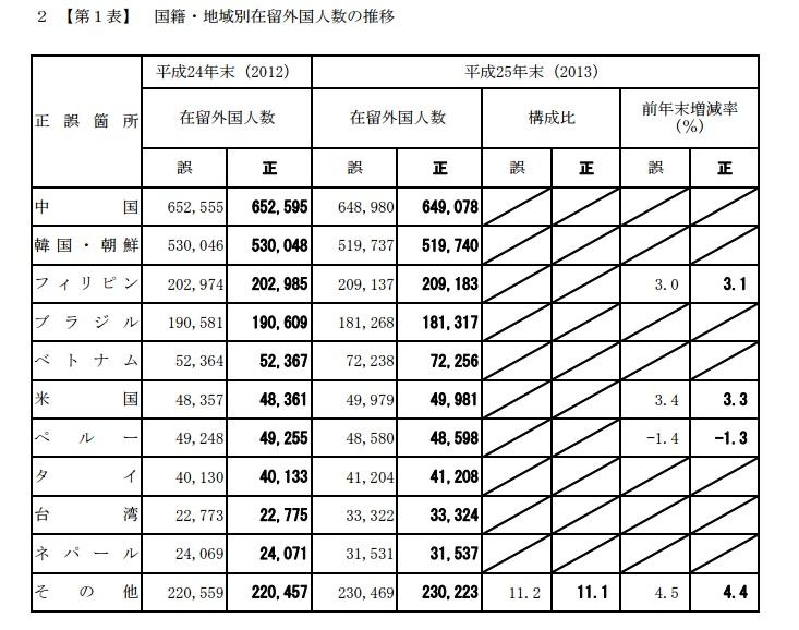 日本在留外国人2012年