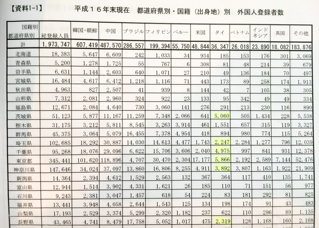 日本在留外国人2004年